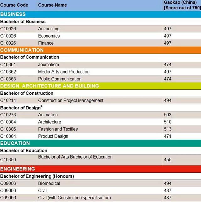 悉尼科技大学高考直录要求.jpg