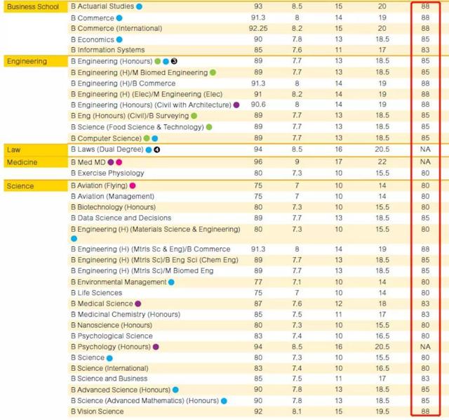 新南威尔士大学高考直录要求.jpg