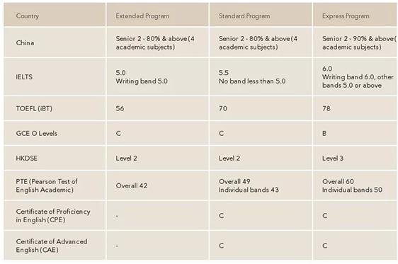 昆士兰大学Foundation课程申请条件.jpg