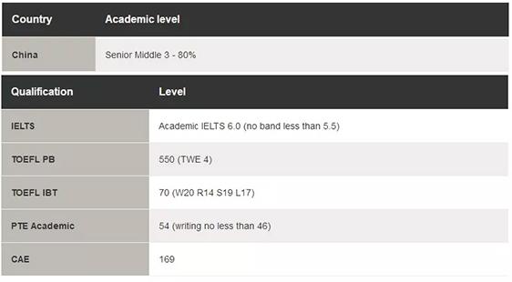 西澳大学Diploma课程申请条件.jpg