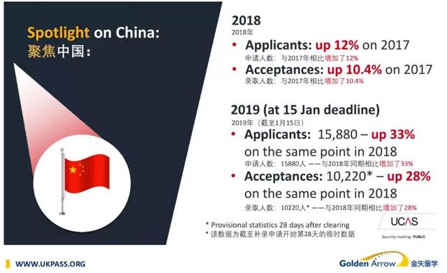 近两年中国学生前往英国留学的人数及录取情况.jpg