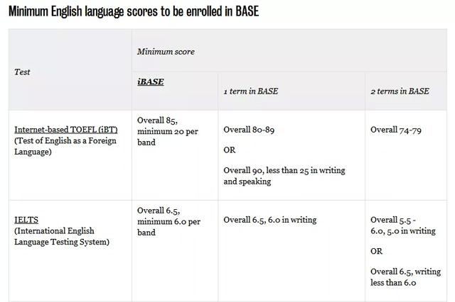英语语言测试成绩要求.jpg