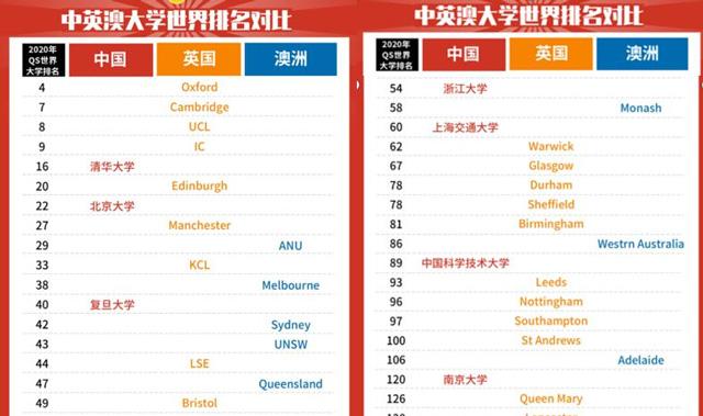 中英澳大学世界排名对比.jpg
