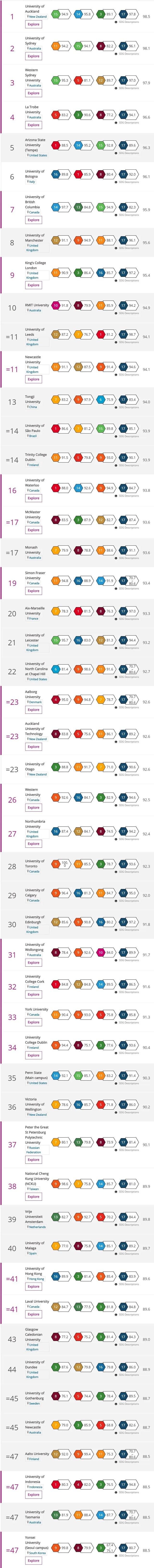 泰晤士高等教育影响力排名Top50榜单.jpg